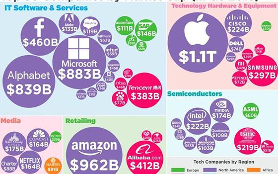 全球排名前50的公司市值以及行业分布